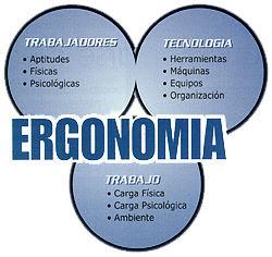 Los círculos representan las tres áreas en las cuales se deben abordar los conocimientos de la Ergonomía.
